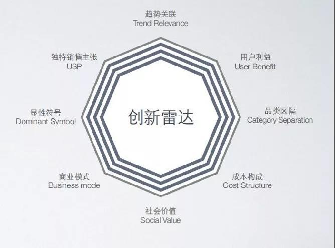 活动回顾 | 商业创新设计——助力创业团队弯道超车
